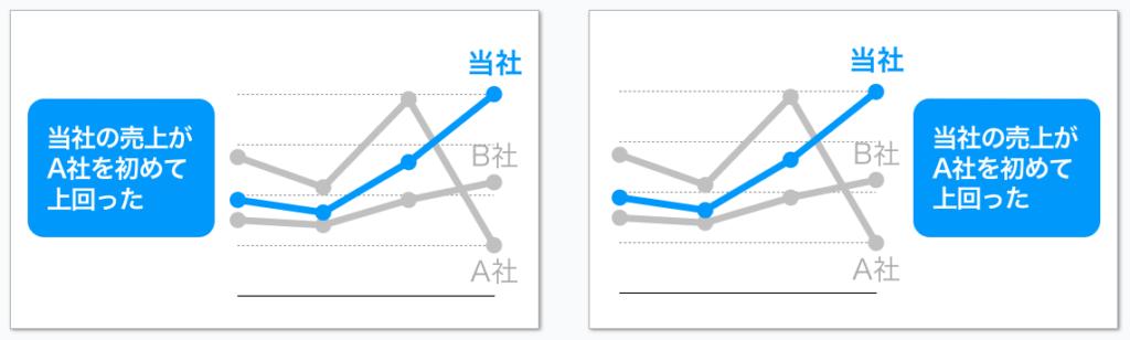 図形は左、テキストは右