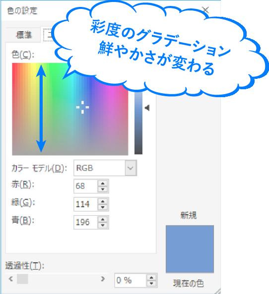 彩度のグラデーション