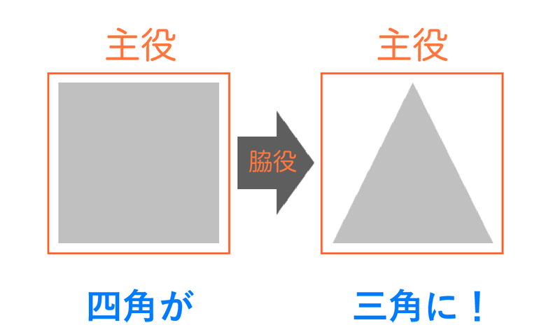 PowerPoint,プレゼン,矢印