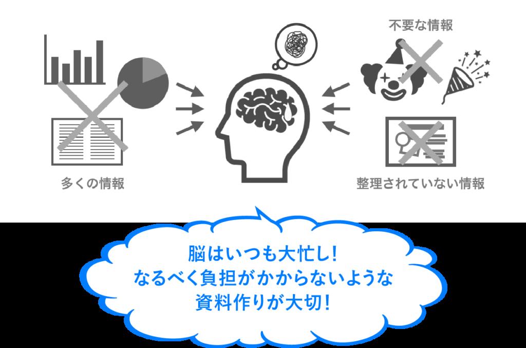 脳は複雑な情報を好まない