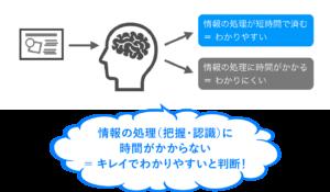 脳の情報処理の仕組み