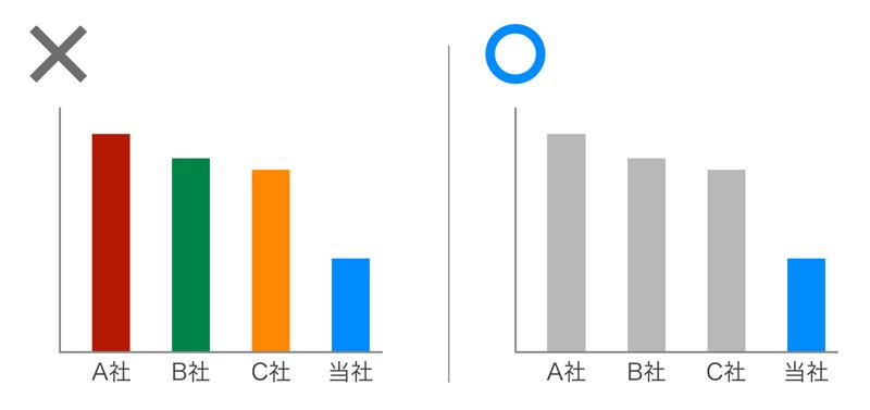 PowerPoint,グラフ,色,シンプル,メインカラー,おすすめ,テクニック,コツ