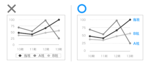 PowerPoint,グラフ,凡例,わかりやすい,コツ