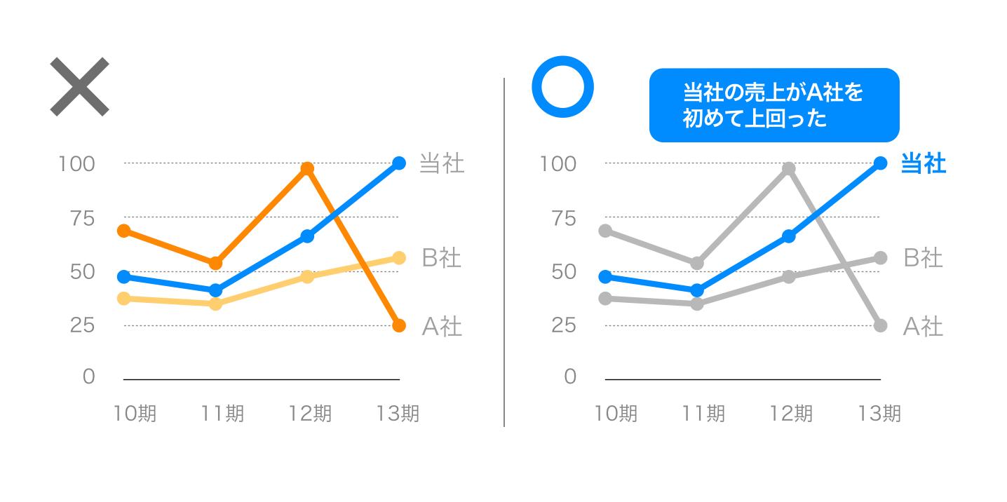 PowerPoint,グラフ,折れ線,わかりやすい,ポイント