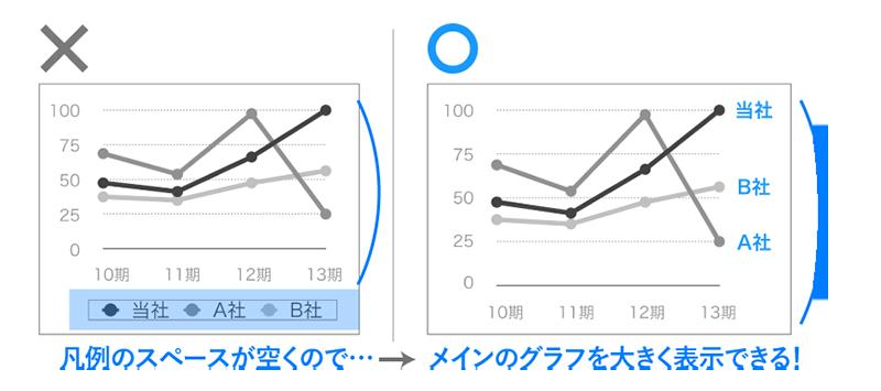 PowerPoint,グラフ,凡例,わかりやすい,スペース,大きい
