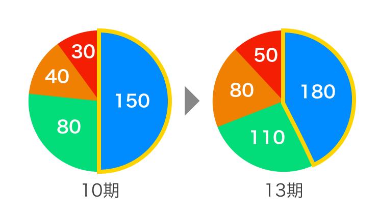 PowerPointプレゼン,グラフ,円グラフ,ポイント,わかりやすい,見せ方