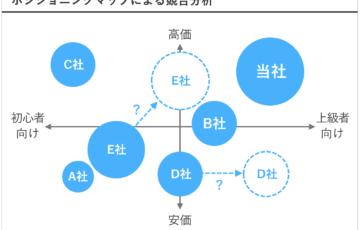 図解,パワーポイント,ポジショニング図