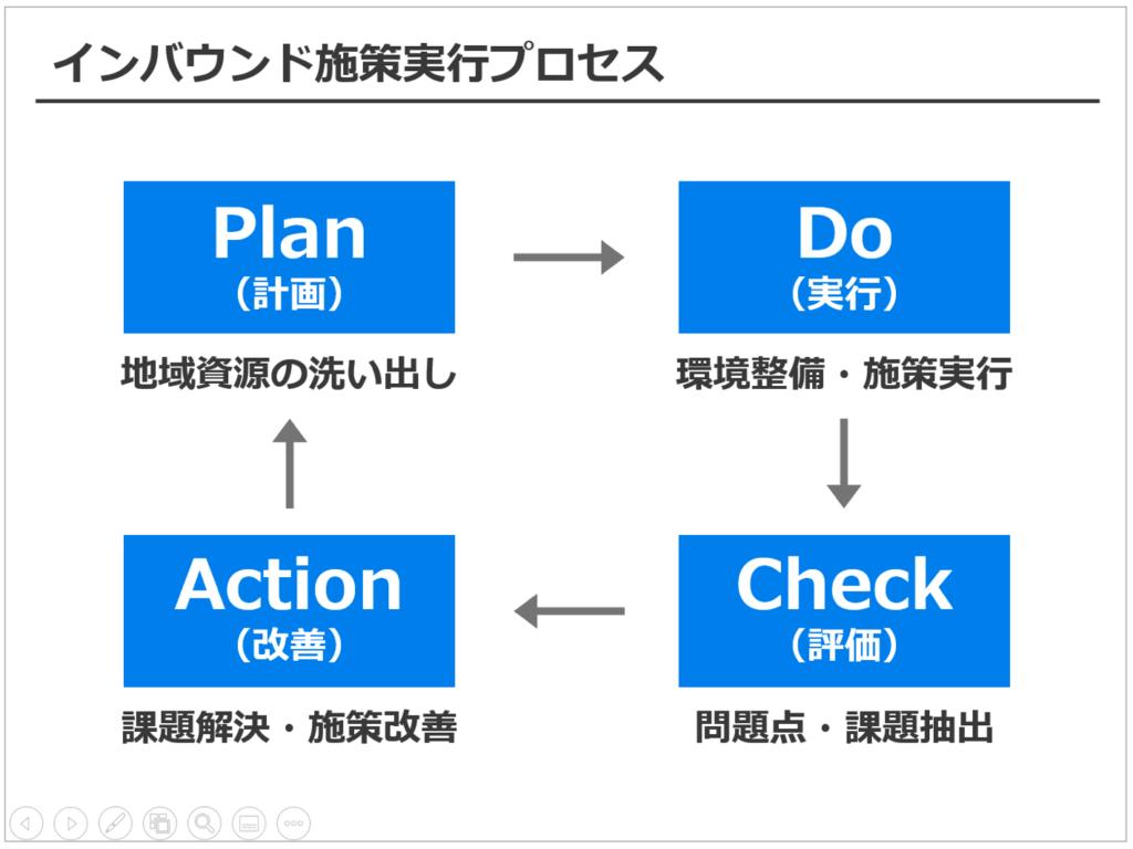 図解,パワーポイント,サイクル図
