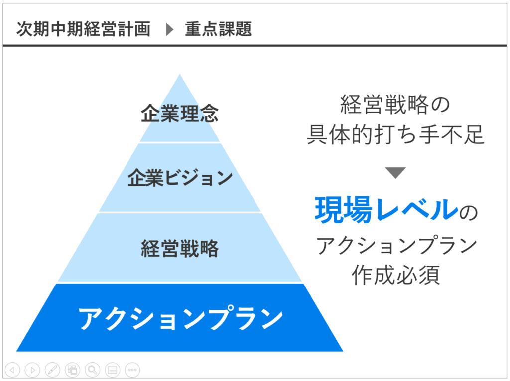 図解,パワーポイント,ピラミッド図